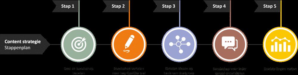 Content strategie bepalen stappenplan