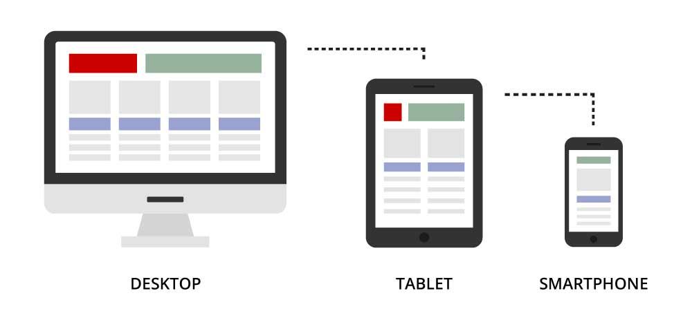 Responsive webdesign: desktop, tablet, smartphone